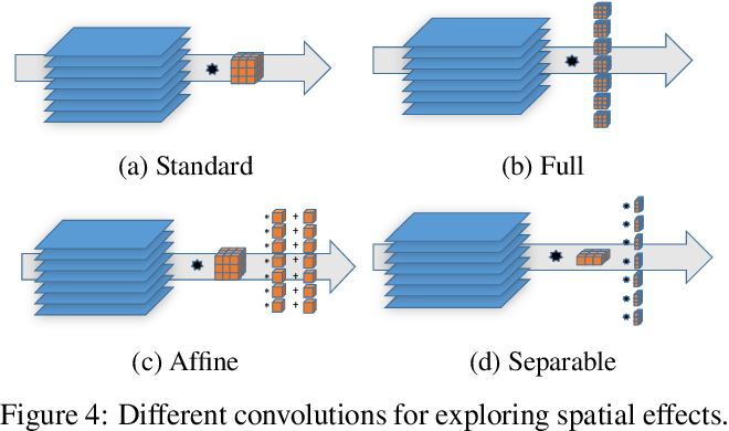 Figure 4 for Predicting Weather Uncertainty with Deep Convnets