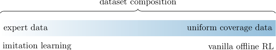Figure 1 for Bridging Offline Reinforcement Learning and Imitation Learning: A Tale of Pessimism