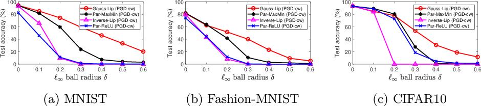 Figure 3 for Generalised Lipschitz Regularisation Equals Distributional Robustness