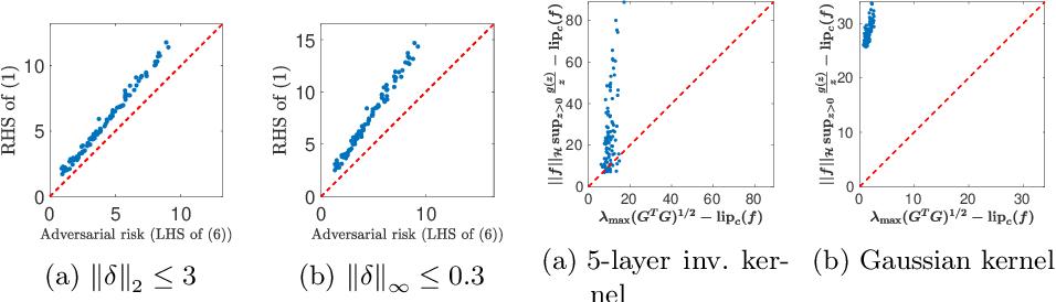 Figure 1 for Generalised Lipschitz Regularisation Equals Distributional Robustness