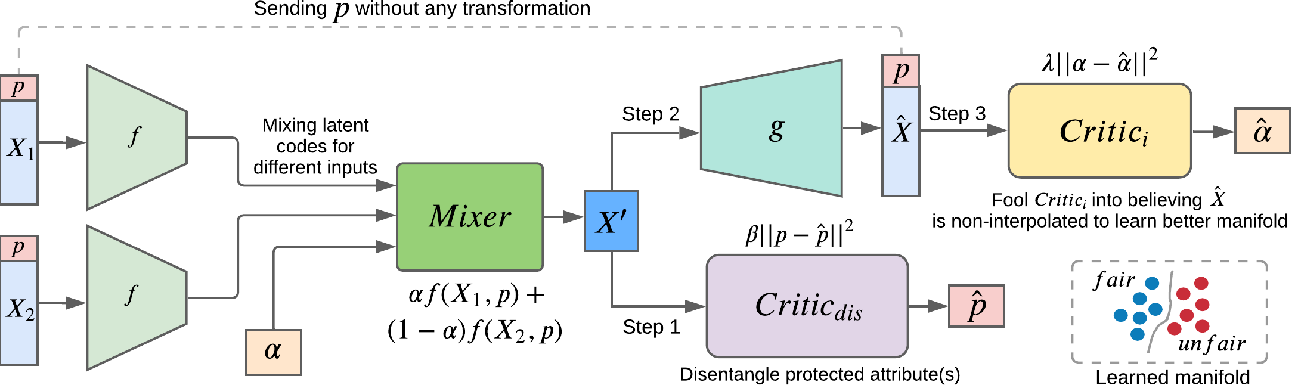 Figure 1 for Fair Representation Learning using Interpolation Enabled Disentanglement