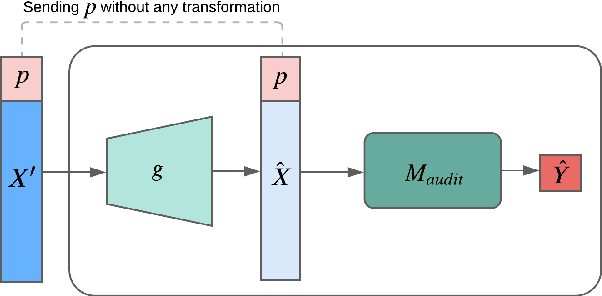 Figure 3 for Fair Representation Learning using Interpolation Enabled Disentanglement
