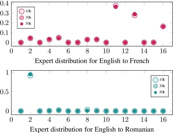 Figure 1 for Tricks for Training Sparse Translation Models