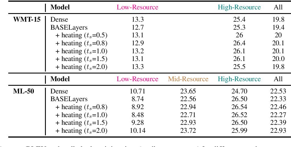 Figure 2 for Tricks for Training Sparse Translation Models