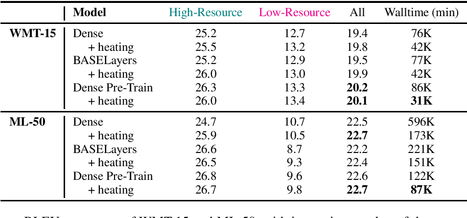 Figure 4 for Tricks for Training Sparse Translation Models