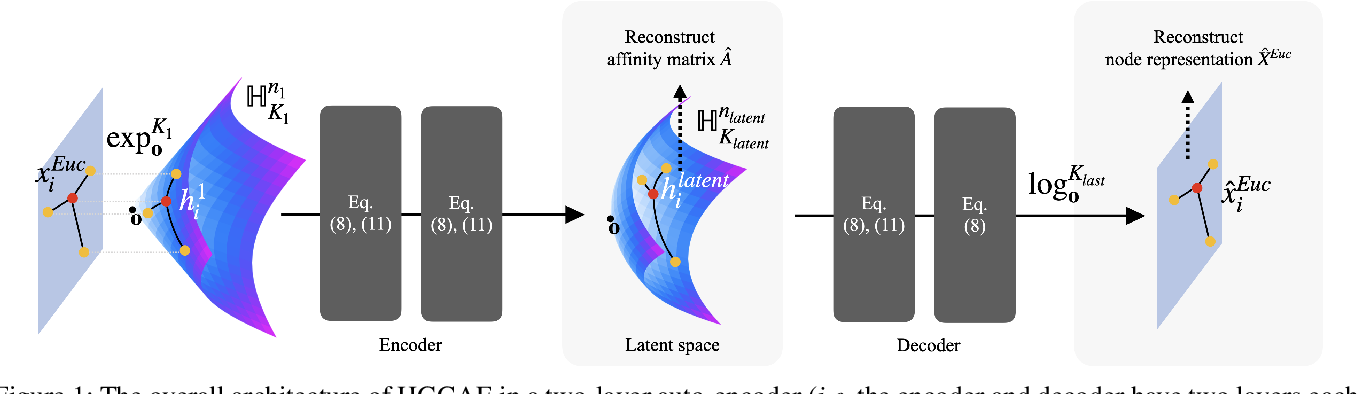 Figure 1 for Unsupervised Hyperbolic Representation Learning via Message Passing Auto-Encoders