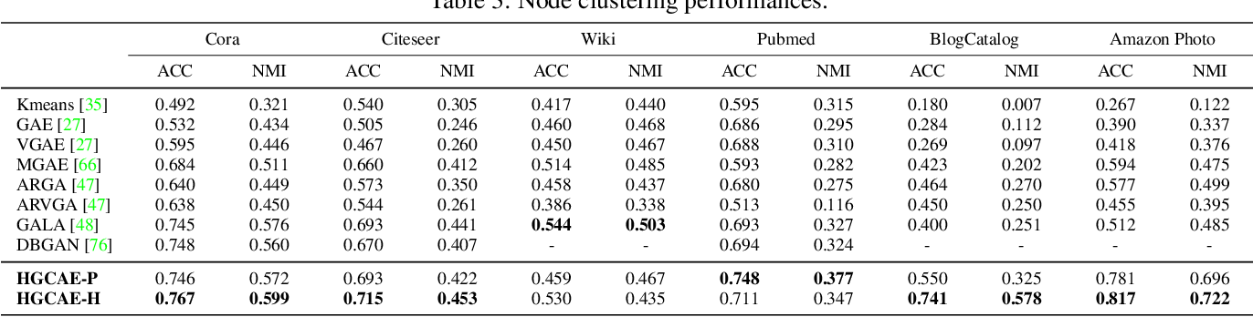 Figure 4 for Unsupervised Hyperbolic Representation Learning via Message Passing Auto-Encoders