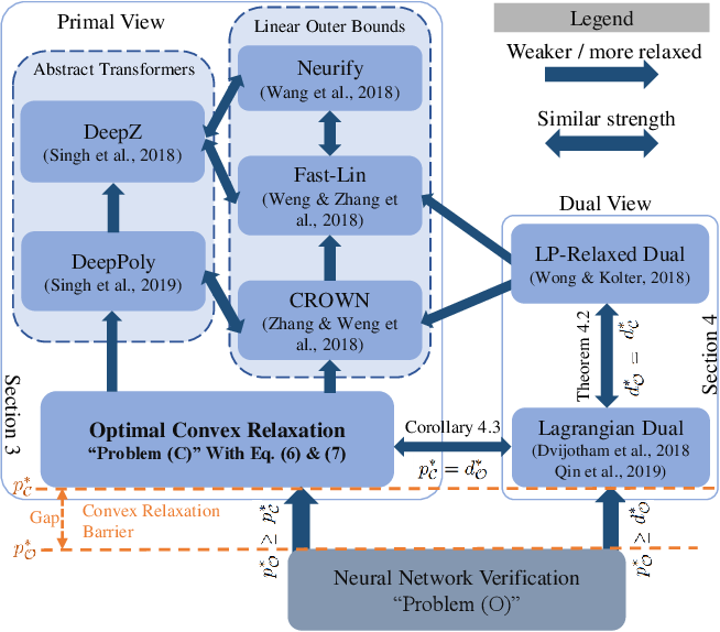 Figure 1 for A Convex Relaxation Barrier to Tight Robustness Verification of Neural Networks