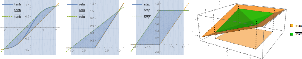 Figure 3 for A Convex Relaxation Barrier to Tight Robustness Verification of Neural Networks