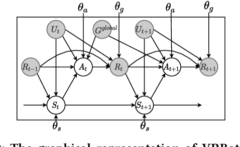 Figure 3 for Semi-Supervised Variational Reasoning for Medical Dialogue Generation