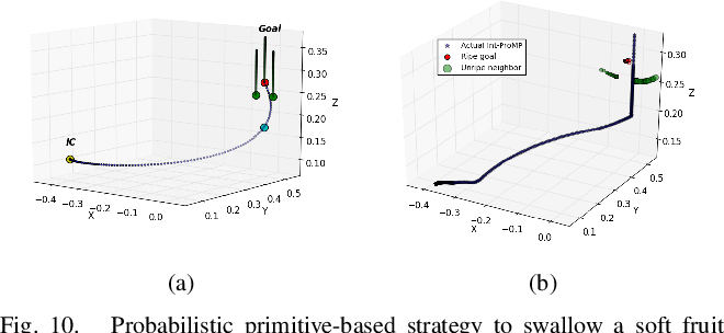 Figure 2 for Planning Actions by Interactive Movement Primitives: pushing occluding pieces to pick a ripe fruit