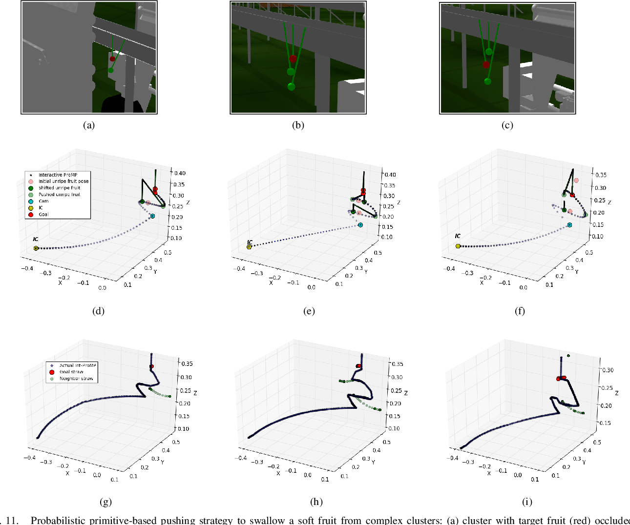 Figure 3 for Planning Actions by Interactive Movement Primitives: pushing occluding pieces to pick a ripe fruit