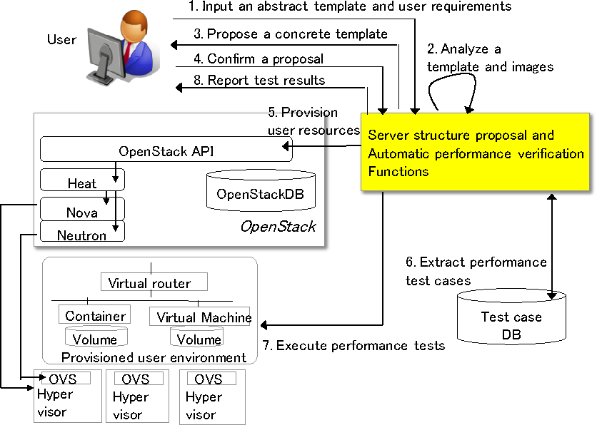 Server Structure Proposal And Automatic Verification Technology On