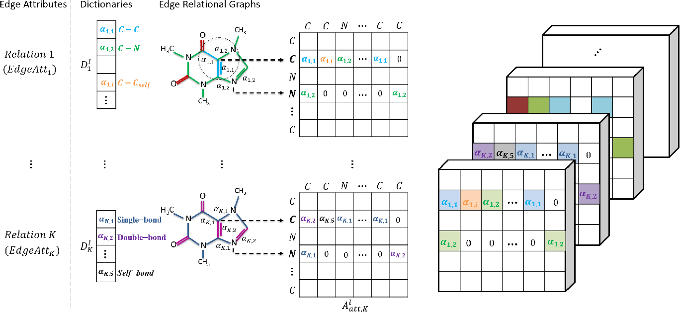 Figure 3 for Edge Attention-based Multi-Relational Graph Convolutional Networks