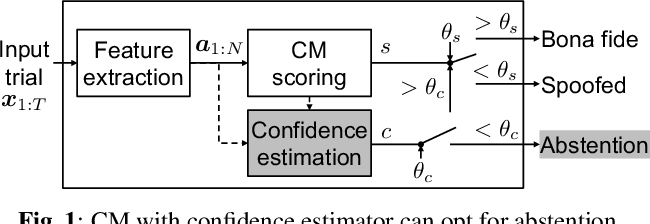 Figure 1 for Estimating the confidence of speech spoofing countermeasure