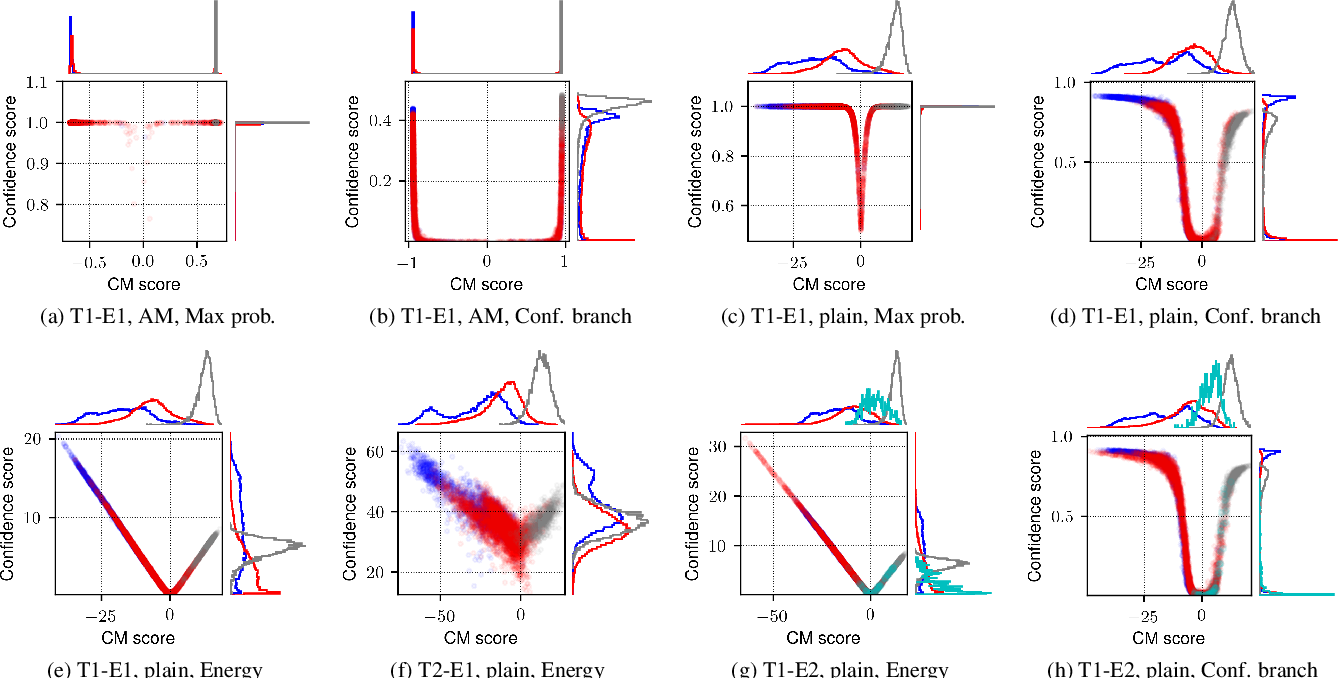 Figure 4 for Estimating the confidence of speech spoofing countermeasure