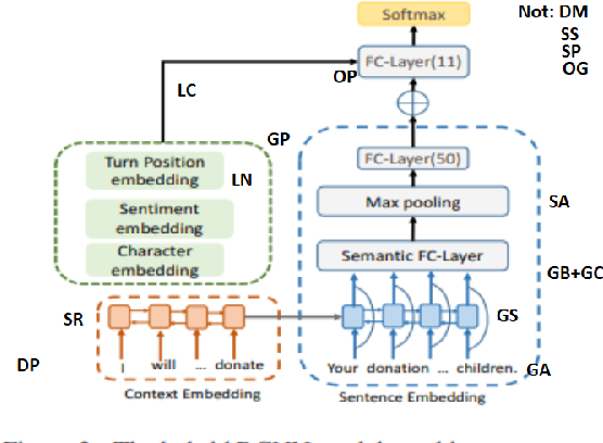 Figure 2 for Understanding scholarly Natural Language Processing system diagrams through application of the Richards-Engelhardt framework