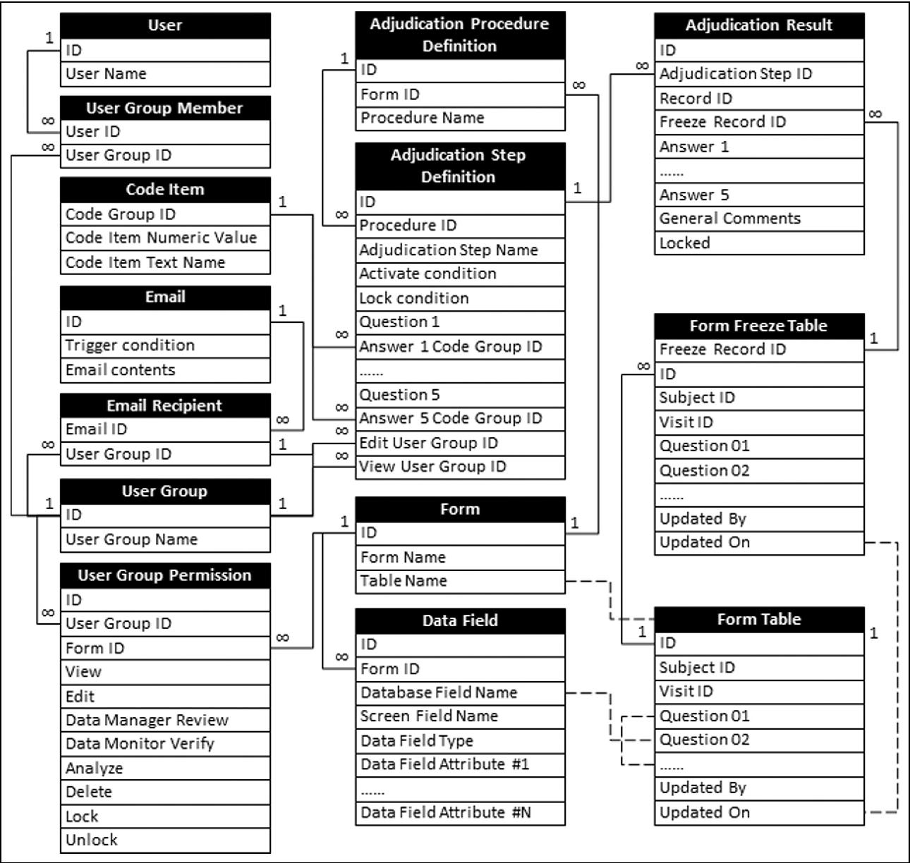 Architecture design of a generic centralized adjudication module figure 1 altavistaventures Gallery