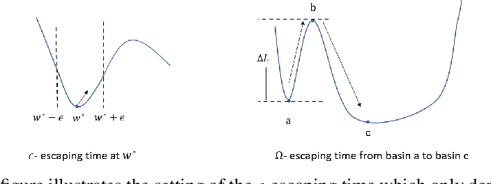 Figure 1 for Dynamic of Stochastic Gradient Descent with State-Dependent Noise