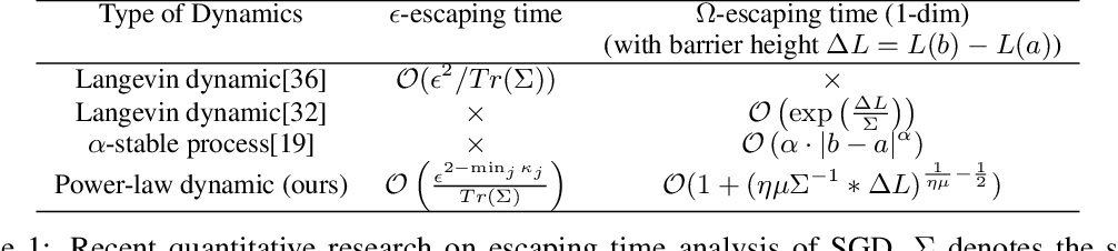 Figure 2 for Dynamic of Stochastic Gradient Descent with State-Dependent Noise