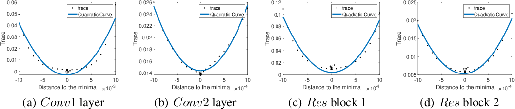 Figure 3 for Dynamic of Stochastic Gradient Descent with State-Dependent Noise