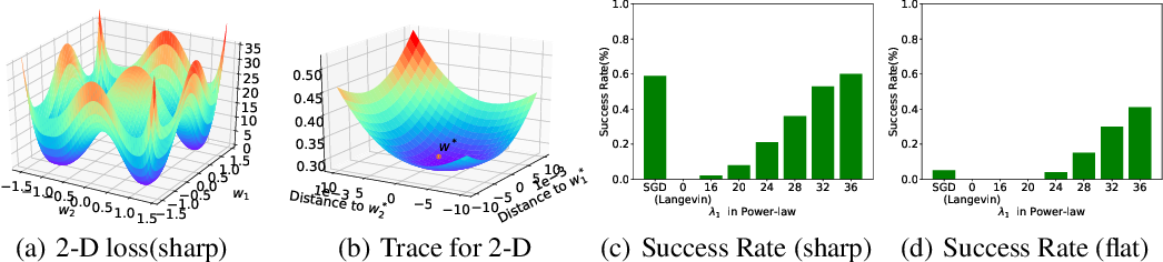 Figure 4 for Dynamic of Stochastic Gradient Descent with State-Dependent Noise