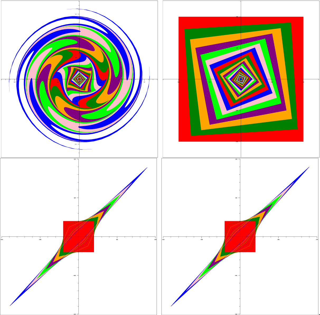 Figure 3 for Chaos, Extremism and Optimism: Volume Analysis of Learning in Games