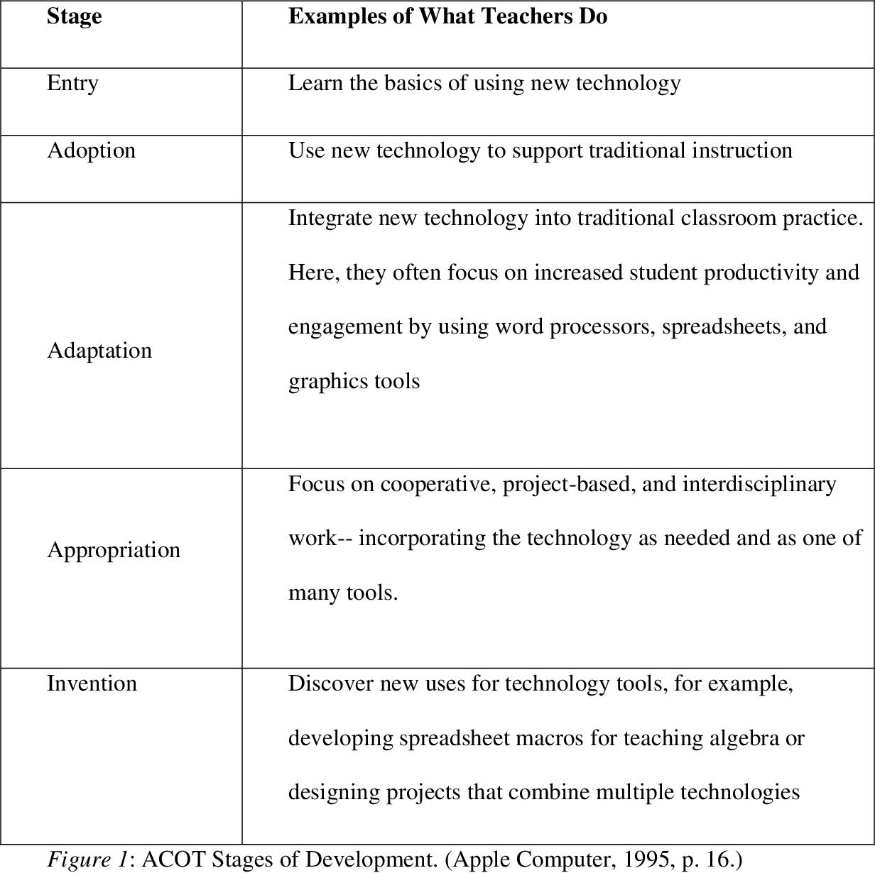 PDF] Implementation of technology integration in higher