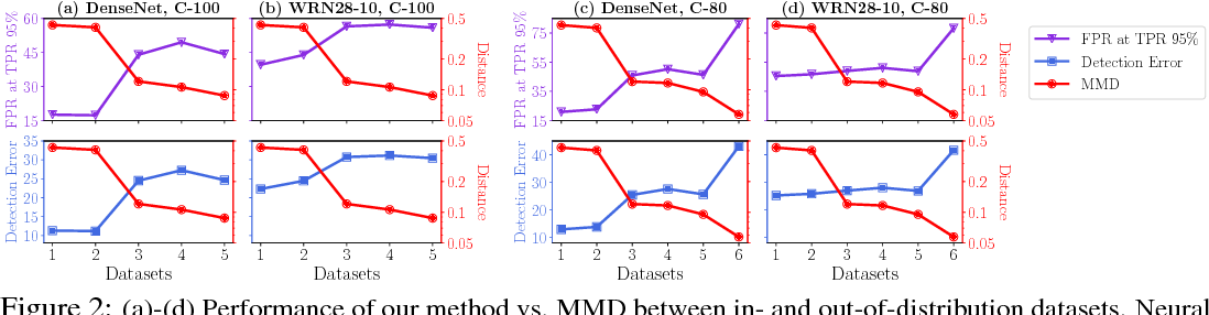 Figure 3 for Enhancing The Reliability of Out-of-distribution Image Detection in Neural Networks
