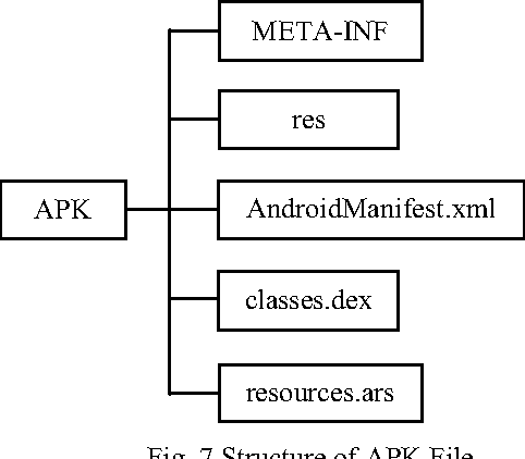 Fig. 7 Structure of APK File