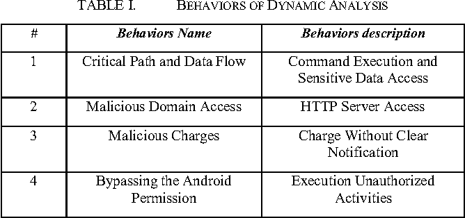 TABLE I. BEHAVIORS OF DYNAMIC ANALYSIS