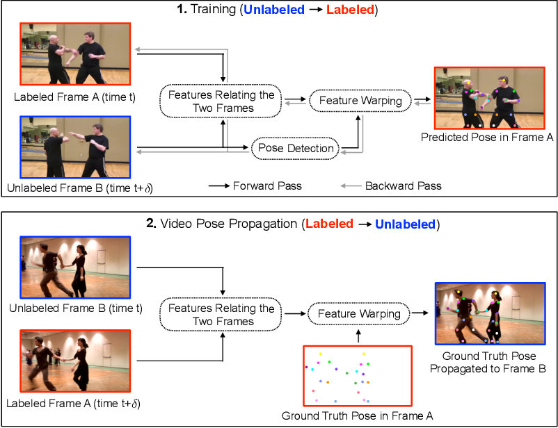 Figure 1 for Learning Temporal Pose Estimation from Sparsely-Labeled Videos