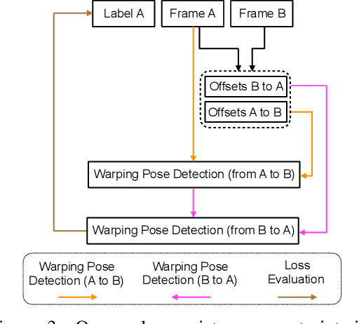 Figure 4 for Learning Temporal Pose Estimation from Sparsely-Labeled Videos