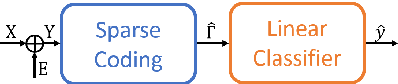 Figure 1 for Classification Stability for Sparse-Modeled Signals