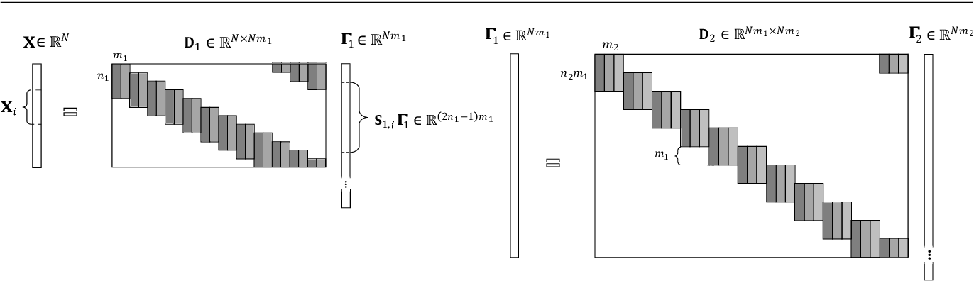 Figure 2 for Classification Stability for Sparse-Modeled Signals
