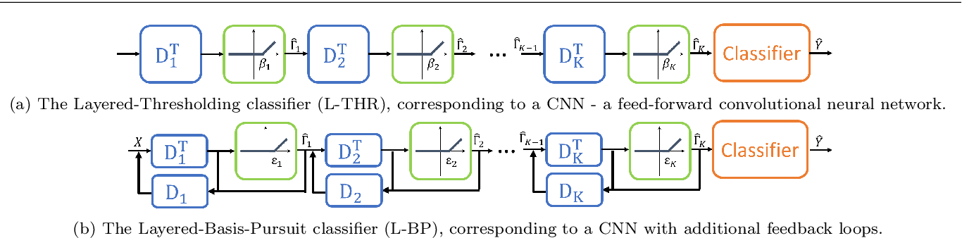 Figure 4 for Classification Stability for Sparse-Modeled Signals