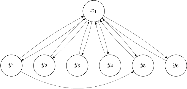 Figure 1 for A Bayesian Approach to Sparse plus Low rank Network Identification
