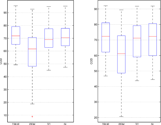 Figure 2 for A Bayesian Approach to Sparse plus Low rank Network Identification