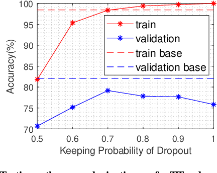 Figure 3 for Lossless Compression for 3DCNNs Based on Tensor Train Decomposition