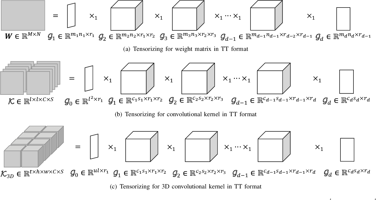 Figure 1 for Lossless Compression for 3DCNNs Based on Tensor Train Decomposition