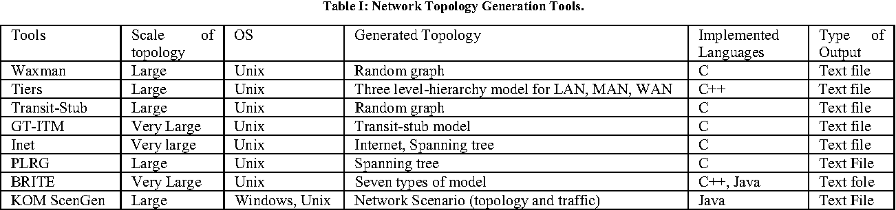 Network topology generation and discovery tools a review of table i sciox Images