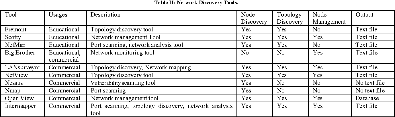 Network topology generation and discovery tools a review of table ii sciox Images