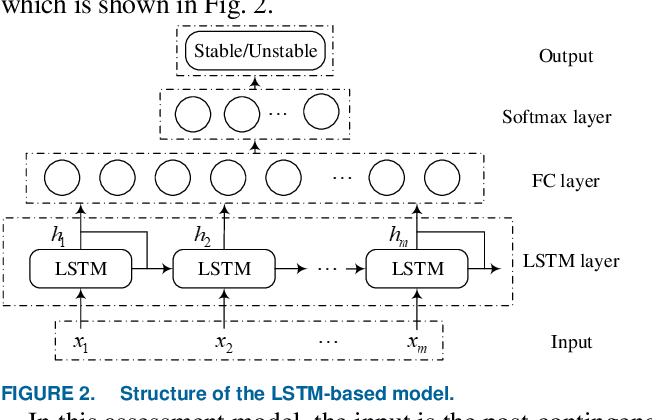 Figure 2 for Deep Learning for Short-Term Voltage Stability Assessment of Power Systems