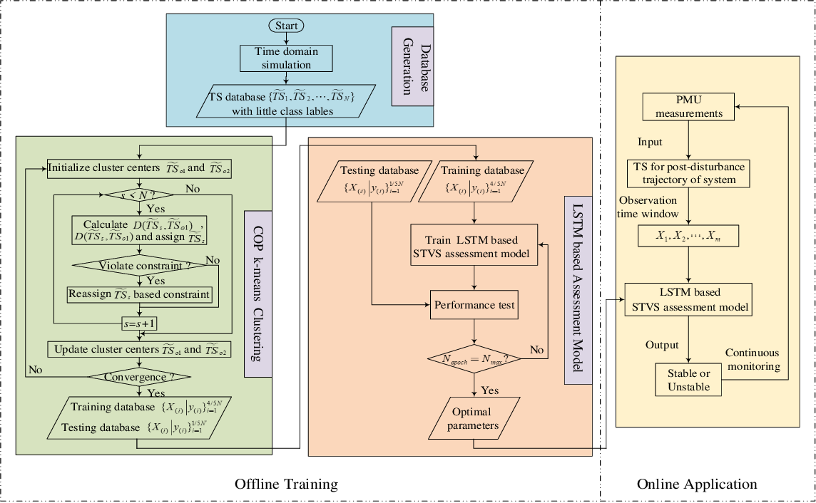 Figure 3 for Deep Learning for Short-Term Voltage Stability Assessment of Power Systems