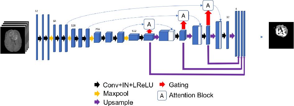 Figure 3 for Automatic Brain Tumour Segmentation and Biophysics-Guided Survival Prediction