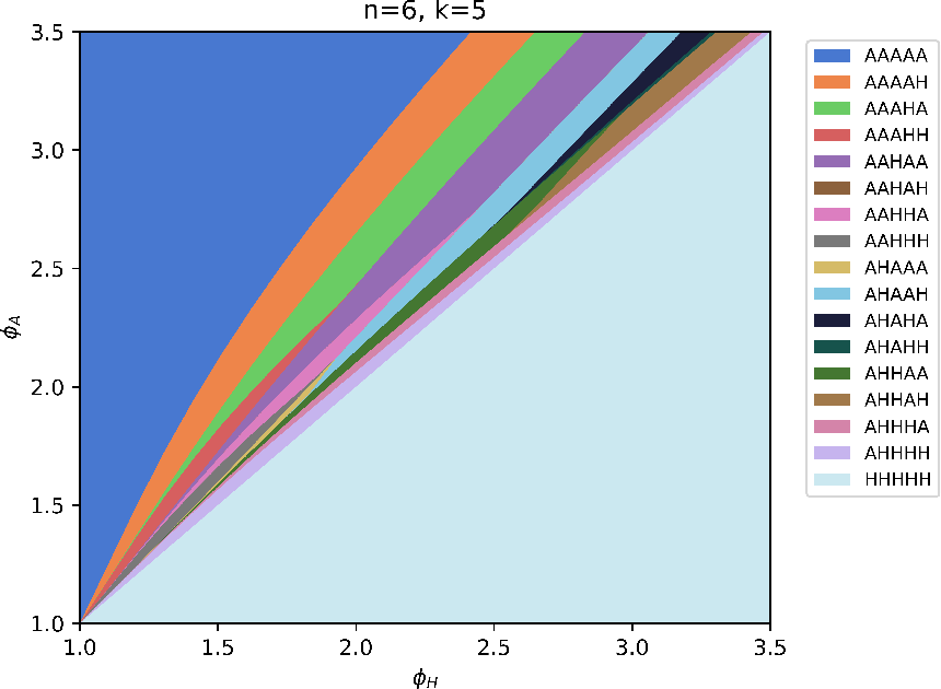 Figure 4 for Algorithmic Monoculture and Social Welfare