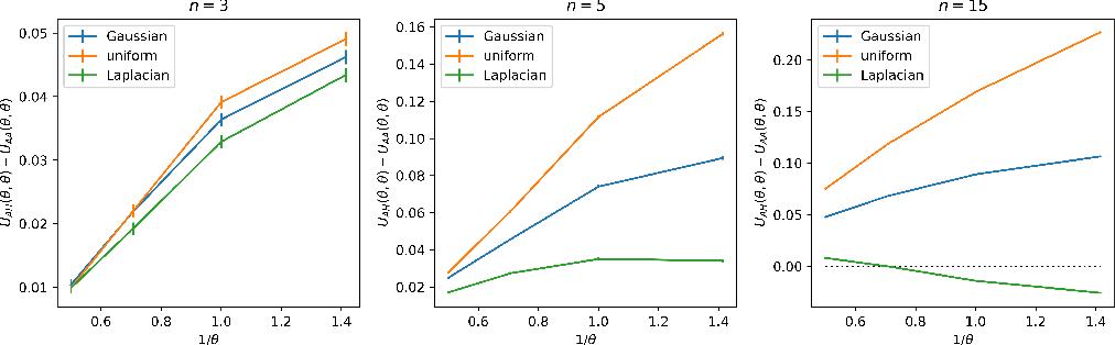 Figure 2 for Algorithmic Monoculture and Social Welfare