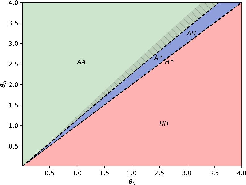 Figure 3 for Algorithmic Monoculture and Social Welfare