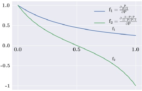 Figure 2 for Dice Loss for Data-imbalanced NLP Tasks