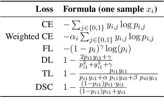 Figure 3 for Dice Loss for Data-imbalanced NLP Tasks